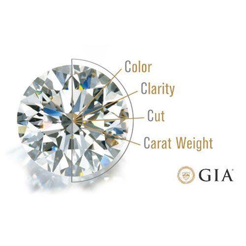 Die 5C's eines Diamanten